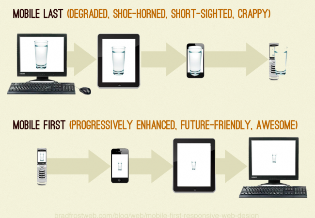What is Mobile First Responsive Design?