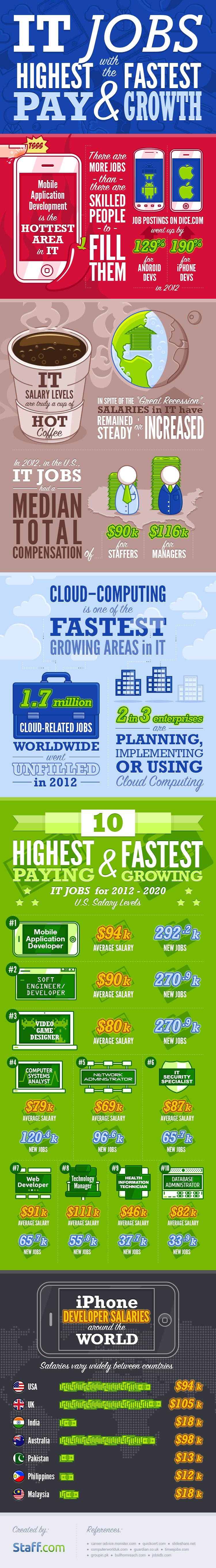 Staff-infograph_IT-jobs